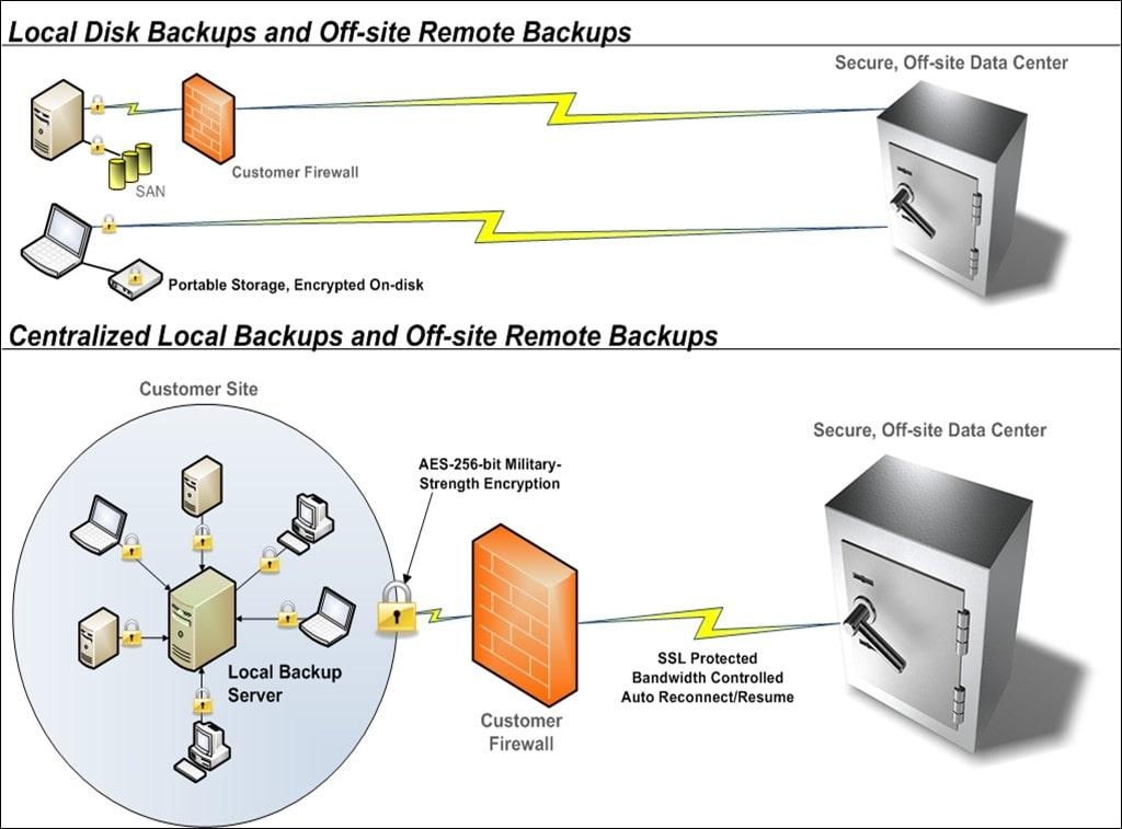 EverSafe Data Back-up