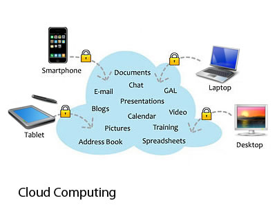 EverSafe cloud computing diagram